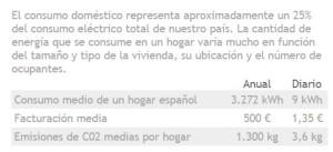 Datos obtenidos de la web de Red Electrica Española.